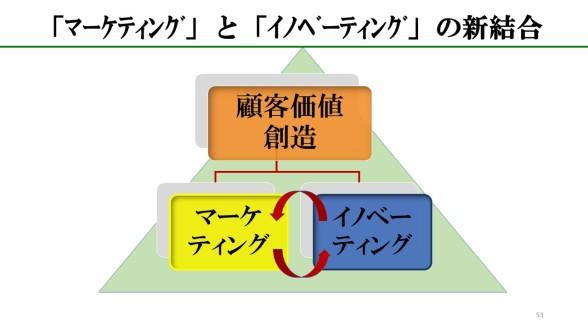 マーケティングとイノベーティング00.jpg
