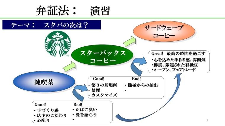 コーヒー弁証法