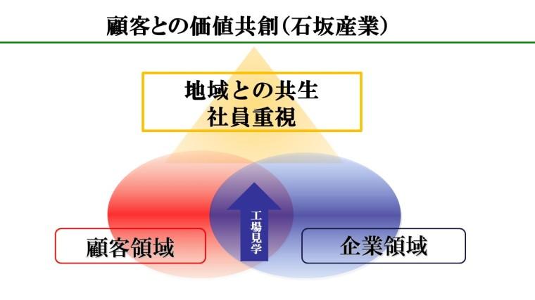 顧客との価値共創・石坂産業.jpg