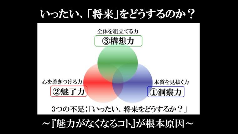 3つの力洞察力