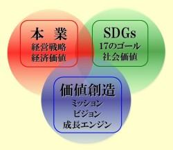 SDGs三位一体999