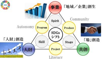 SDGsMAP3極