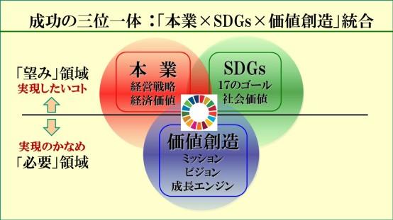 SDGs三位一体99