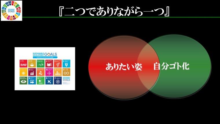 SDGs二つでありながら一つ