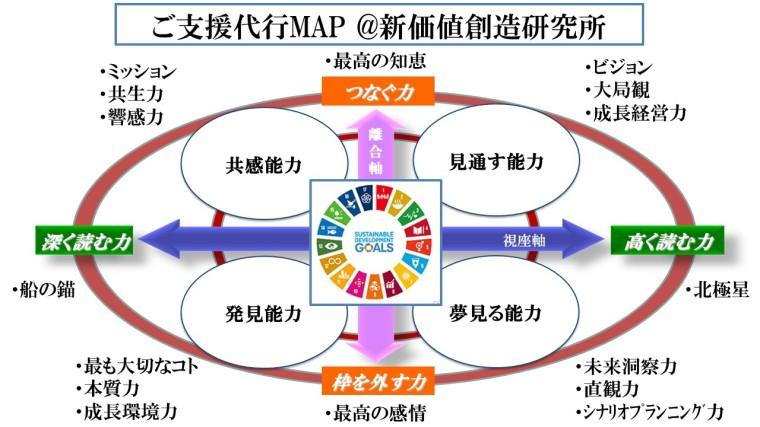SDGs支援代行
