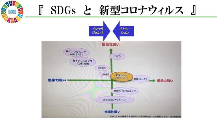 SDGs新型コロナ