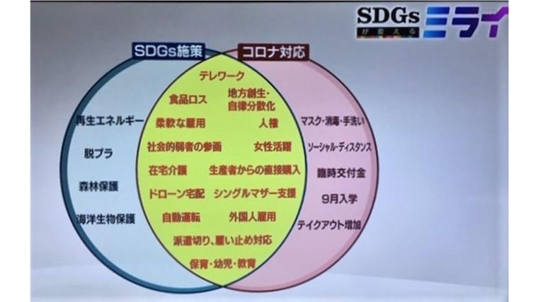 SDGsとコロナ禍
